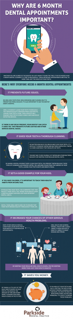 Parkside Dental_November_Why Are 6 Month Dental Appointments Important_1591649-01